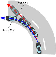 ESCのイメージ