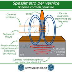Schema correnti parassite su sonda spessimetro per vernici