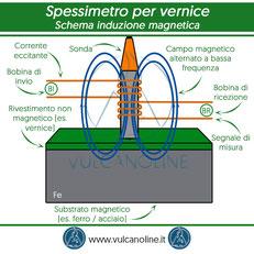 Schema induzione magnetica su sonda spessimetro per vernici e rivestimenti