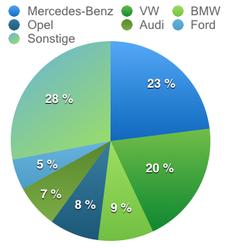 Verteilung Automarken in Suttgart