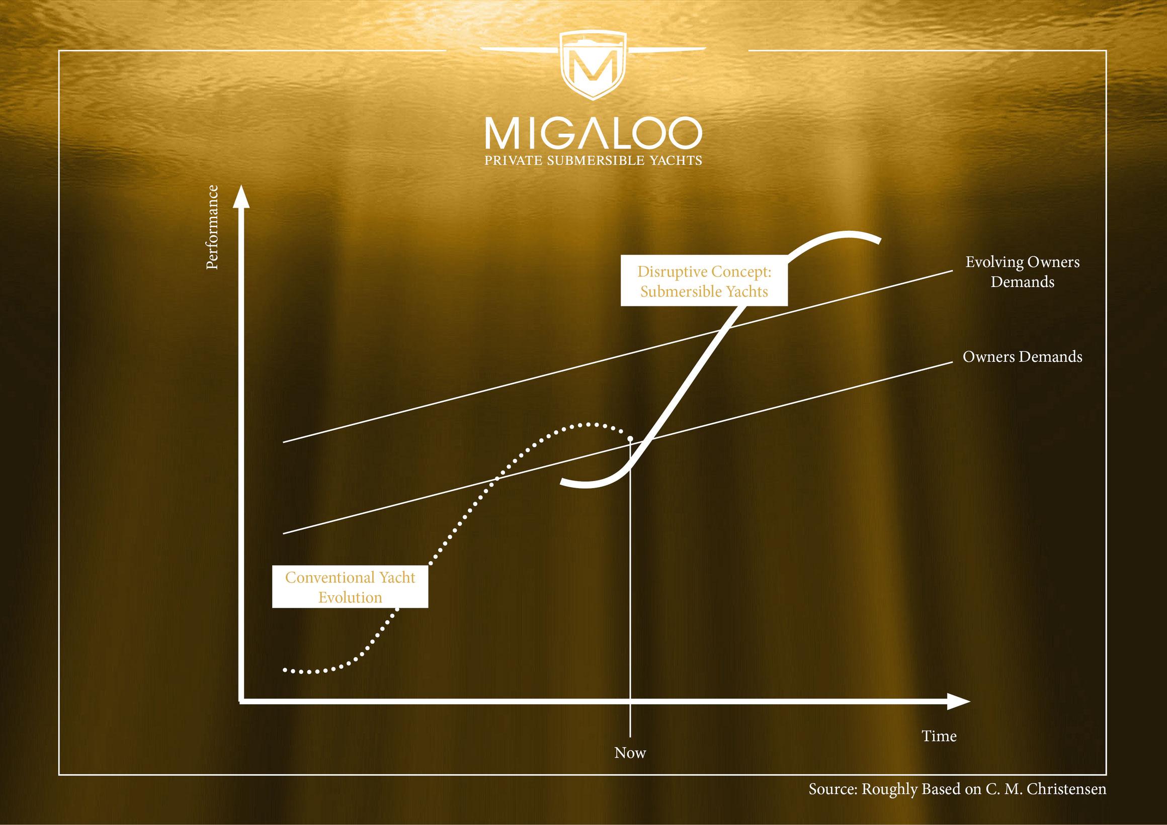 MIGALOO - MIGALOO Submarines
