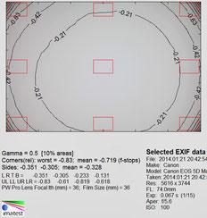 Виньетирование, 75 мм, f/5.6