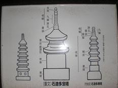 多宝塔の案内(詳しくは写真をクリック)