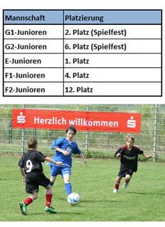 Carl Reddemann setzt sich durch und holte mit seinen Jungs den 1. Platz. Foto: Dirk Hantrop