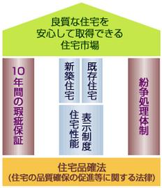図―1 品確法の3本柱(住宅性能 評価・表示協会HP)
