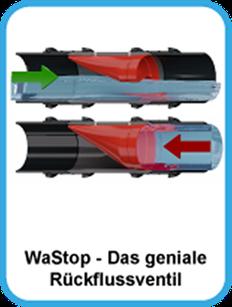 WaStop, Wasserstop, Rückstauventil, Rückfluss, Rückflussventil, Rückstauklappe, ohne Strom, Abwasser, Regenwasser, Drainage, Fäkalien, Rückstauautomat