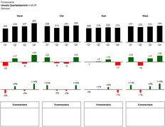 Quartalsbericht Excel-Vorlage