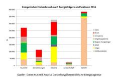 Endenergieverbrauch nach Sektoren und Energieträgern 2016