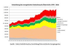 Energetischer Endverbrauch Österreichs nach Energieträgern 1970–2016