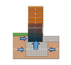 Ôuerschnitt Mauerwerk mit Fundament / Aufsteigende Feuchtigkeit