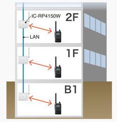 中継装置のLAN接続で希望エリアの通話が可能に