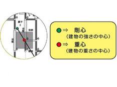 耐震診断(偏心率)