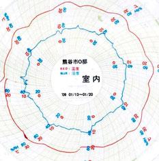 熊谷市2009/1室内温度