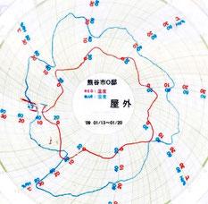 熊谷市2009/1屋外気温