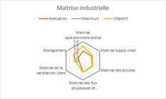 Indicateur de maîtrise de la maturité et performance industrielle