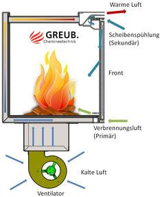 Funktionsskizze Warmlufteinsatz