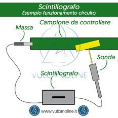 Utilizzo dello Scintillografo: circuito elettrico