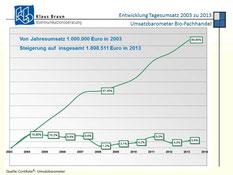 Bioladen Umsatz seit 2003