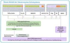 """Schulsteuerung NEU - Umstellungszeitraum 2015-2025   (Status-quo-Hintertürl """"Qualitätssicherungsicherungsstelle"""" mit Bundesrestzuständigkeit für ehemals Bundesschulen AHS und BMHS?)"""