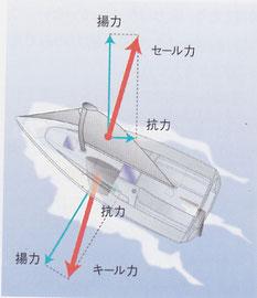 図7 「セール力」と「キール力」が釣り合うことによってヨットは走り続ける