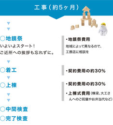 ぎふの家,初めての家づくり,新築,注文住宅,岐阜,工務店.5ステップ,家づくりのスケジュール