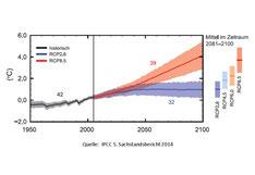 Entwicklung der globalen Erdoberflächentemperatur abhängig von Wirtschafts- und Bevölkerungswachstum, technologischer Entwicklung sowie Nutzung fossiler/nicht-fossiler Energien