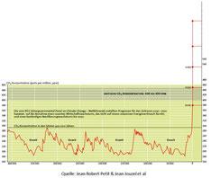 Entwicklung des Kohlendioxidgehalts während der Eiszeitzyklen der letzten 400.000 Jahre