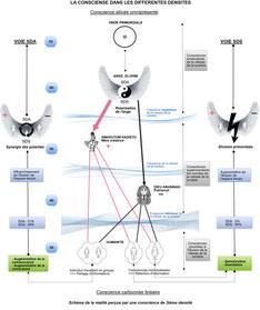 Tableau de la Conscience dans les différentes dimensions de réalité (ou de densité) - Cliquer pour agrandir