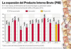 PIB real y crecimiento sostenido en Bolivia