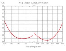 チタンサファイアレーザーの反射率