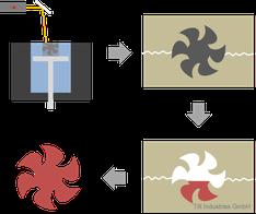 Gießverfahren, Vakuumguss, Serienfertigung, Kleinserie, preiswert, Grafik