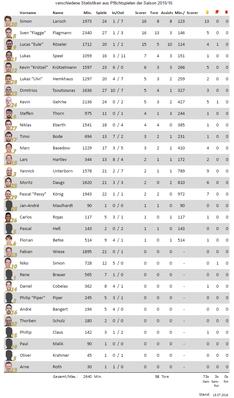 Spielerstatistiken 2015/16