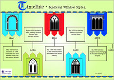 A timeline to show the architectural development of windows.