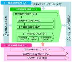 <IT経営推進プロセス>