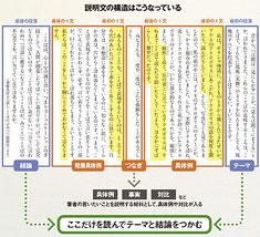河原塾超の「国語を短期間に伸ばす法」が掲載