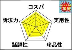 五角形比較分析図