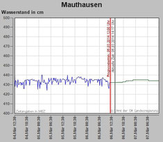 Pegel Donau Mauthausen mit Prognose