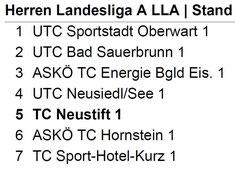 Mannschaftsmeisterschaft 2017 - TC Neustift Homepage