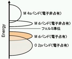 Fig.4 遷移金属酸化物のバンド構造