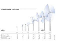 © Bundesverband WindEnergie (BWE)