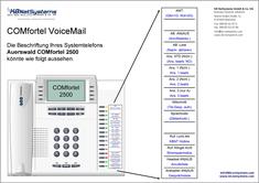 COMfortel VoiceMail in der Übersicht 1/2