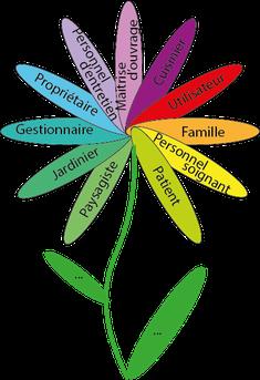 La fleur des parties prenantes dans un jardin sensoriel et adapté