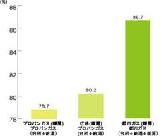 エネルギー別入居率表