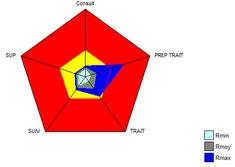 Le diagramme de Kiviat permet de restituer l'Amdec processus selon les principaux risques.