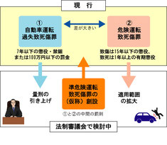 準危険運転致死傷罪の検討