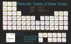 PeriodensystemBierBierstilBiersorten