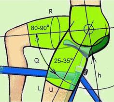 Ergonomische Fahrradsättel