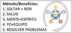 Metodología del BusinessTreeSystem© con elementos del Yoga y del Tao de la Risa, de la Neuroimunología y del CPS.