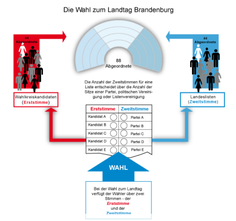 Landtagswahl 2019 - Land Brandenburg - Erst- und Zweitstimme