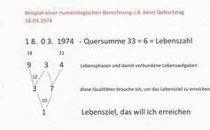 Nummerologie Seminar